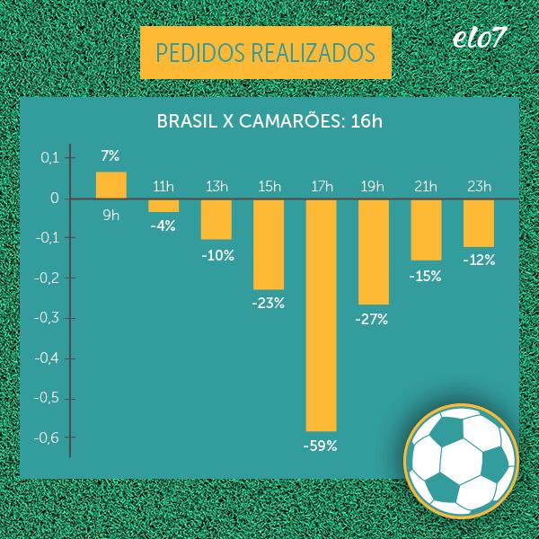 Pedidos realizados no Elo7 no dia do jogo do Brasil contra Camarões
