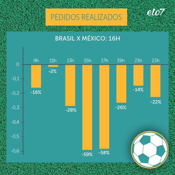 Pedidos realizados no Elo7 no dia do jogo do Brasil contra o México