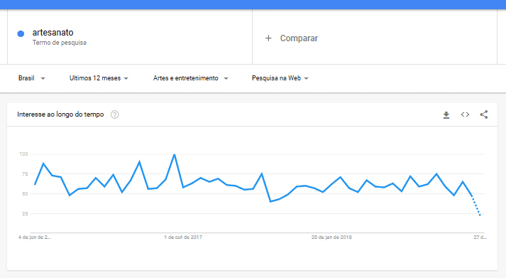 Google Trends grafico