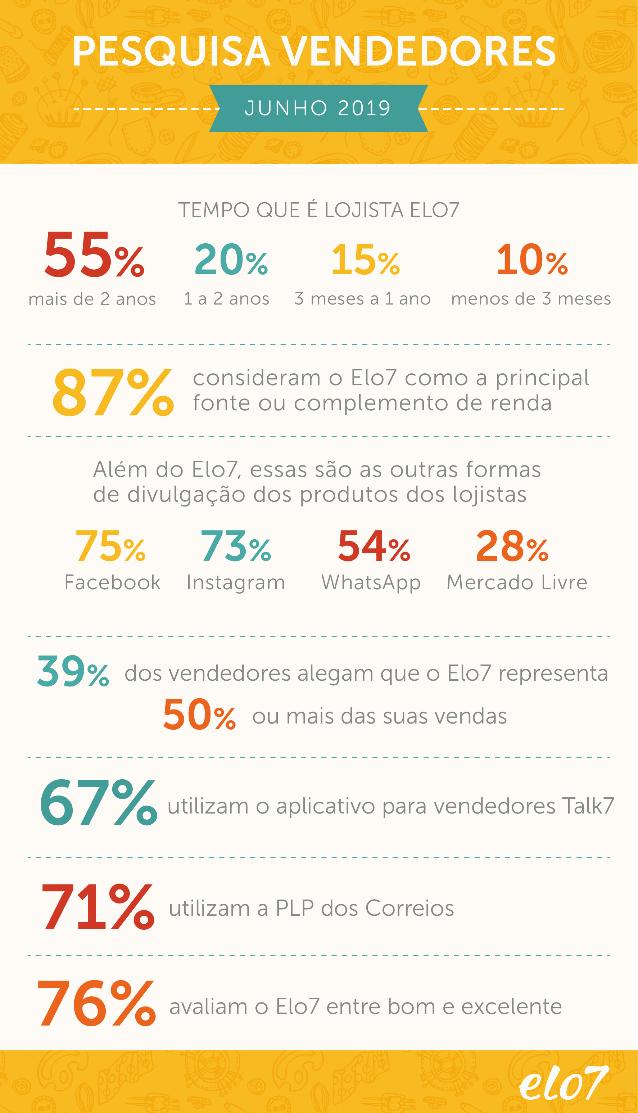 Resultado da pesquisa de satisfação com vendedores de 2019